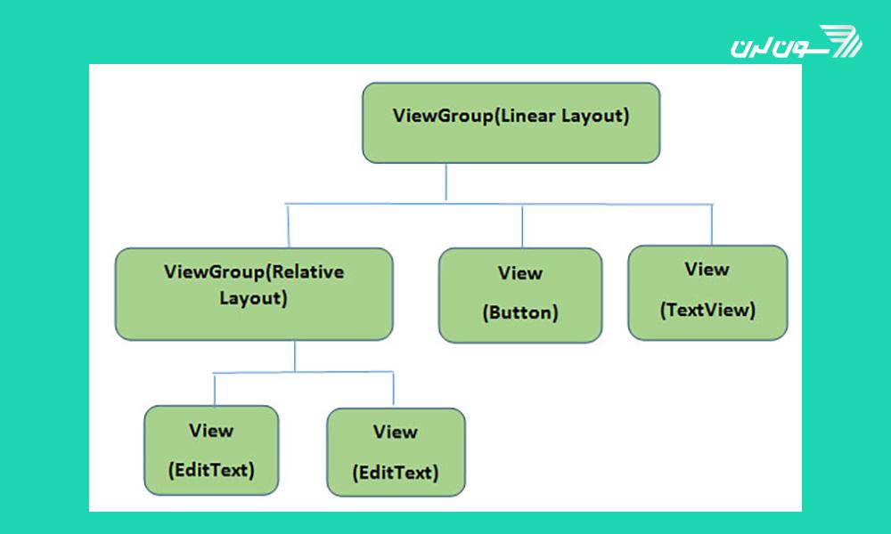 XML در اندروید