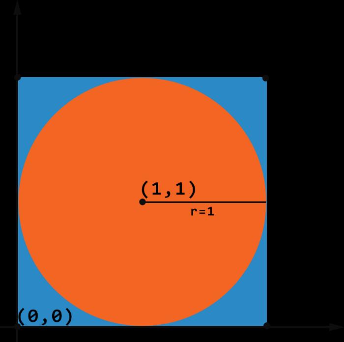 محاسبه عدد پی با پایتون