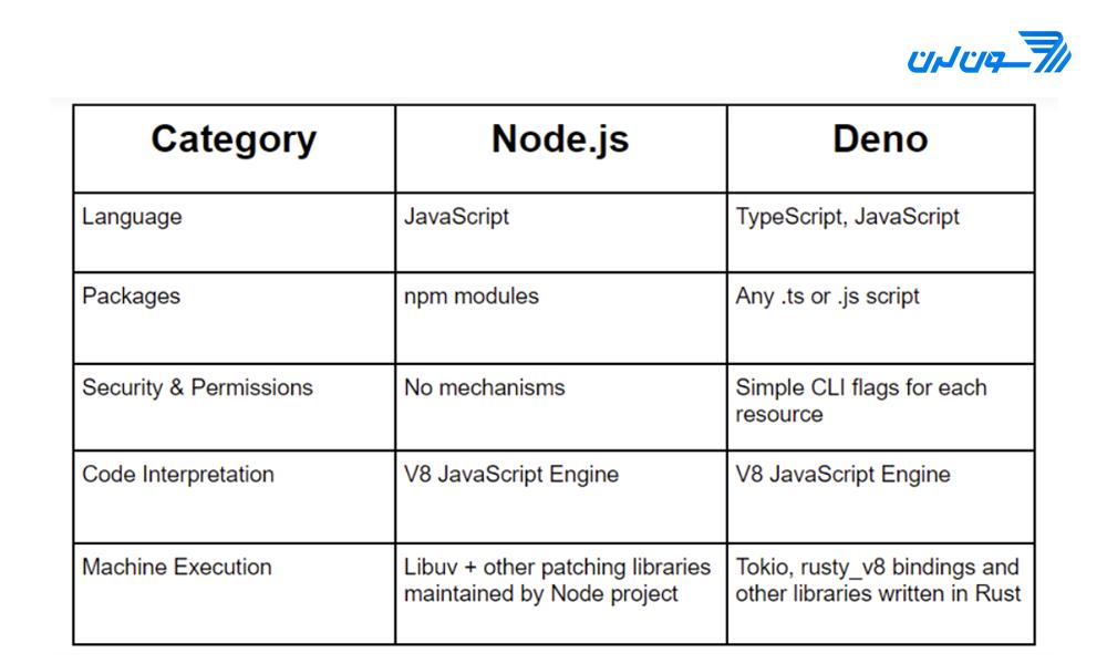 Deno JS چیست