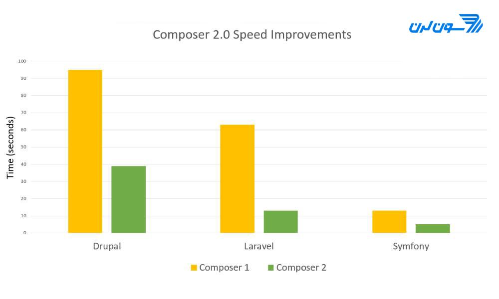 تغییرات Composer 2