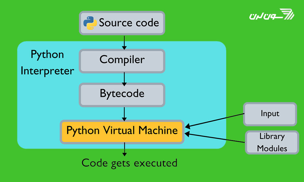 کد پایتون چگونه اجرا میشود؟
