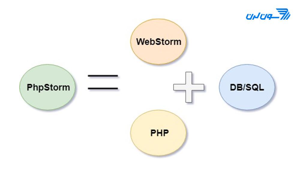 تصویری از اجزا تشکیل دهنده phpstorm