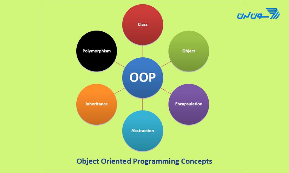 مفاهیم برنامه نویسی شی گرا در PHP