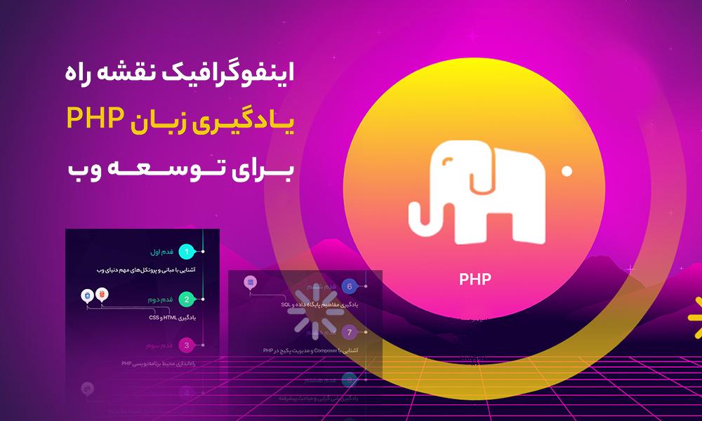 اینفوگرافیک نقشه راه یادگیری زبان PHP برای توسعه وب