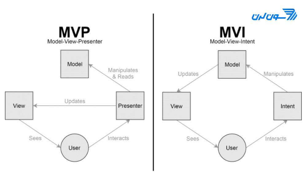قابلیتهای معماری MVI چیست؟