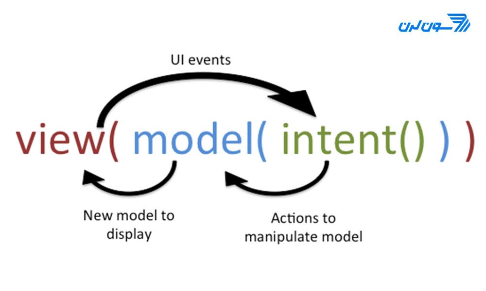 معماری MVI چیست؟