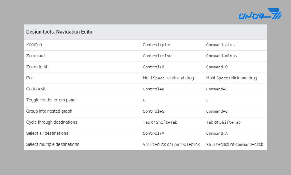 میانبرهای فایلهای Navigation