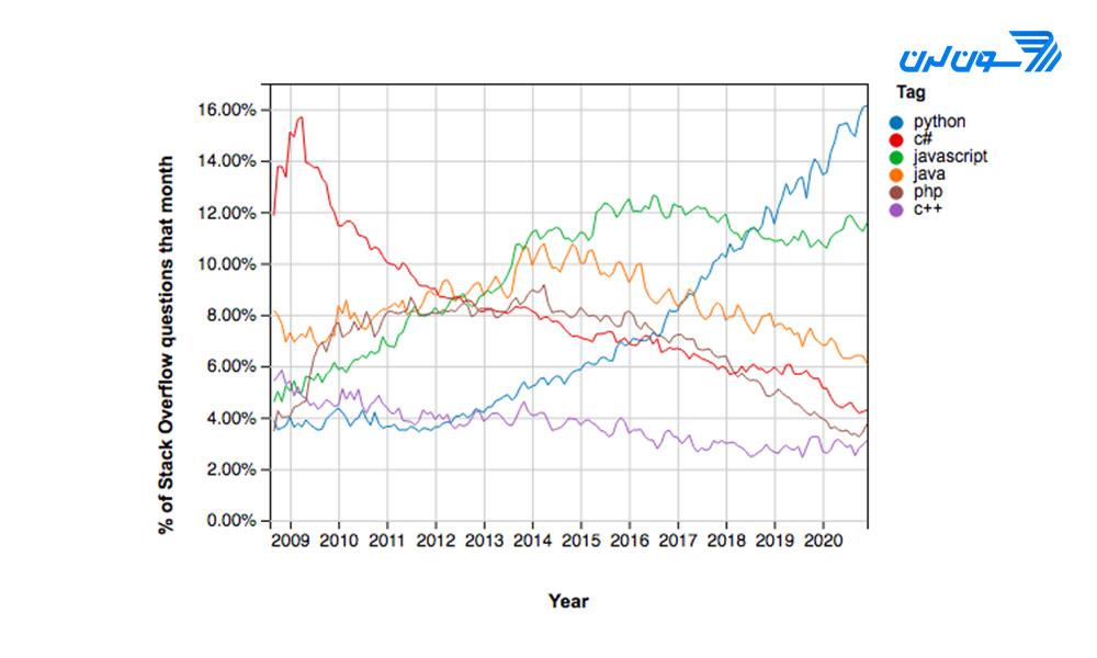نمودار رشد پایتون